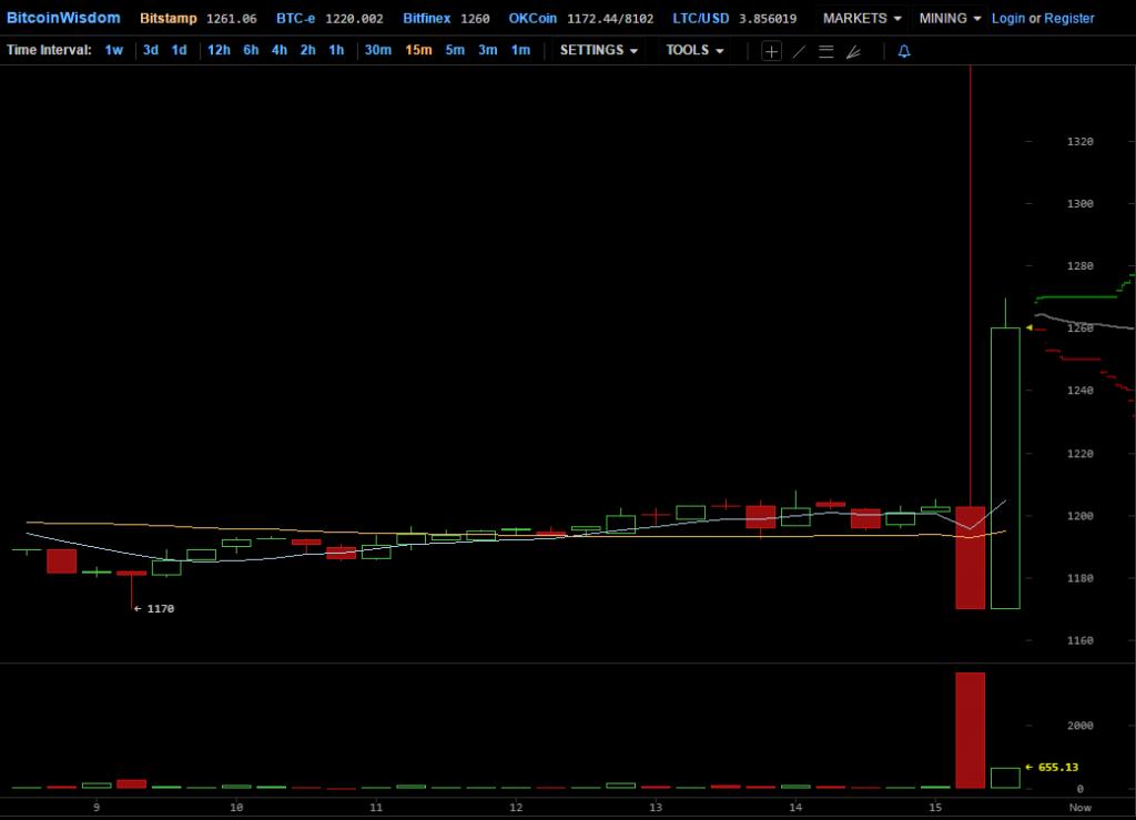 bitcoinwisdom btc ce este investirea opțiunii