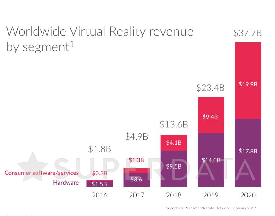 Рынок виртуальной реальности возрастет в20 раз к 2020г. — SuperData